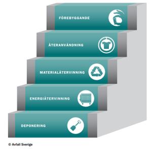 Avfallshierarkin